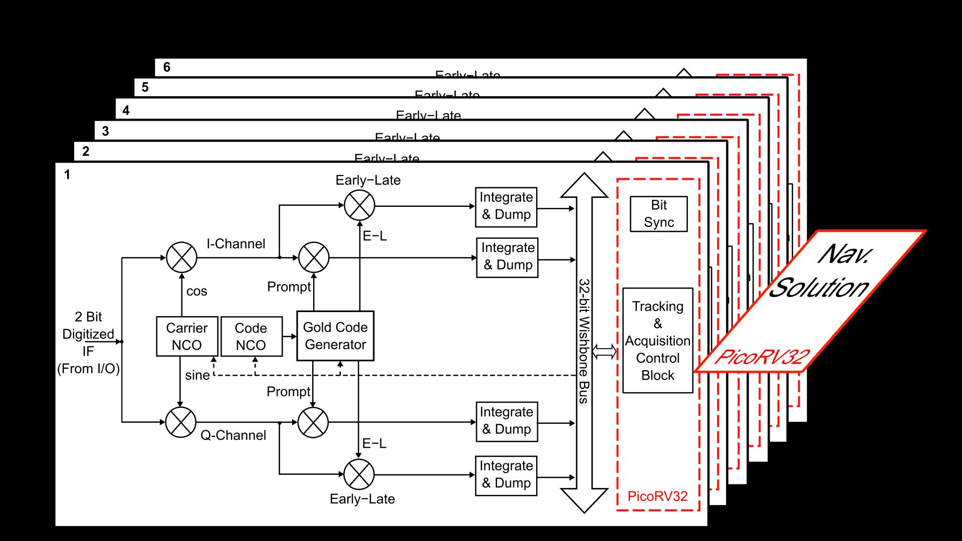 GPS_Engine_Fig_2