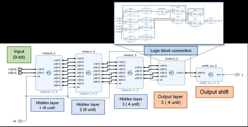 IP Block Diagram of the 3 Layer Feedforward Neural Network Embedded Digital Hardware Design on FPGA.
